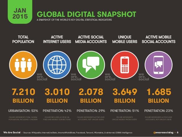 Chiffres 2015 du numérique, des réseaux sociaux et du mobile