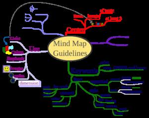 la mindmap permet de préparer l'organisation de votre site